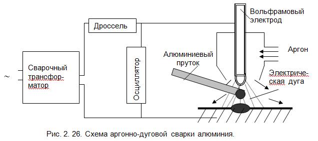Схема аргонной сварки своими руками